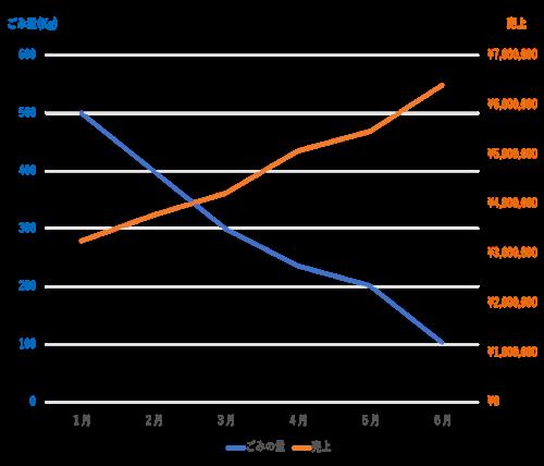 %E3%81%94%E3%81%BF%E3%81%AE%E9%87%8F%E3%81%8C%E6%B8%9B%E3%81%A3%E3%81%A6%E5%A3%B2%E3%82%8A%E4%B8%8A%E3%81%92%E3%81%AF%E4%B8%8A%E3%81%8C%E3%81%A3%E3%81%A6%E3%81%84%E3%82%8B%E3%82%B0%E3%83%A9%E3%83%95.png