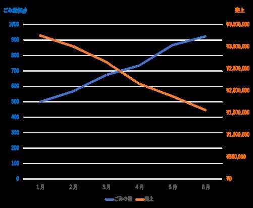 %E3%81%94%E3%81%BF%E3%81%AE%E9%87%8F%E3%81%AF%E5%A2%97%E3%81%88%E3%81%A6%E5%A3%B2%E3%82%8A%E4%B8%8A%E3%81%92%E3%81%AF%E6%B8%9B%E3%81%A3%E3%81%A6%E3%81%84%E3%82%8B%E3%82%B0%E3%83%A9%E3%83%95.png