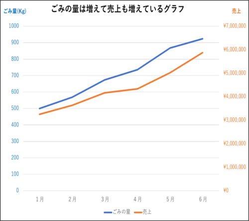 %E3%81%94%E3%81%BF%E3%81%AE%E9%87%8F%E3%81%AF%E5%A2%97%E3%81%88%E3%81%A6%E5%A3%B2%E3%82%8A%E4%B8%8A%E3%81%92%E3%82%82%E5%A2%97%E3%81%88%E3%81%A6%E3%81%84%E3%82%8B%E3%82%B0%E3%83%A9%E3%83%95.png